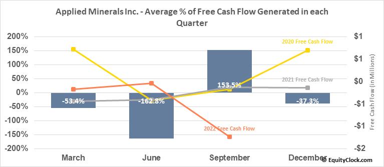 Applied Minerals Inc. (OTCMKT:AMNL) Free Cash Flow Seasonality