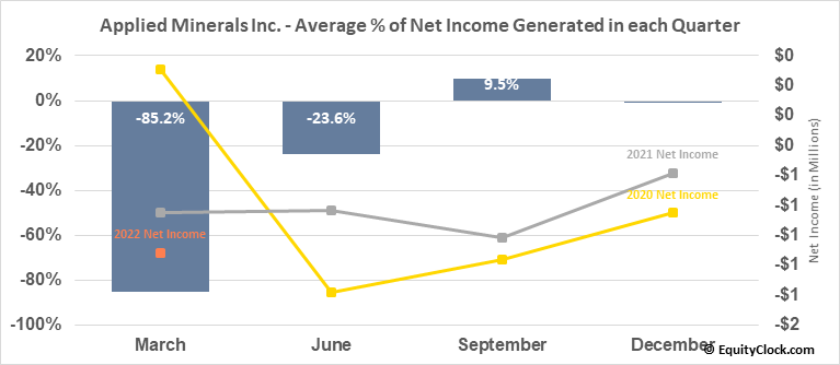 Applied Minerals Inc. (OTCMKT:AMNL) Net Income Seasonality