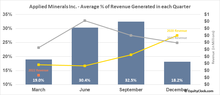 Applied Minerals Inc. (OTCMKT:AMNL) Revenue Seasonality
