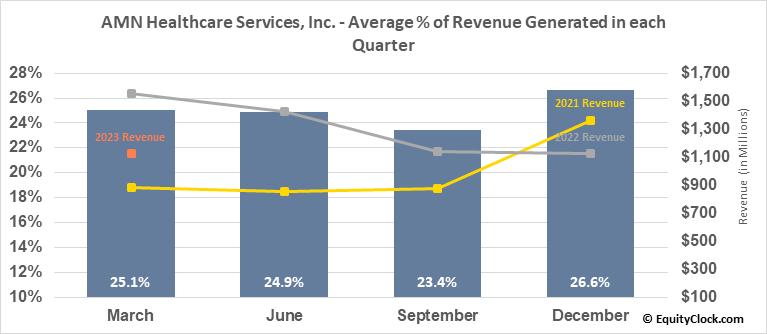 AMN Healthcare Services, Inc. (NYSE:AMN) Revenue Seasonality