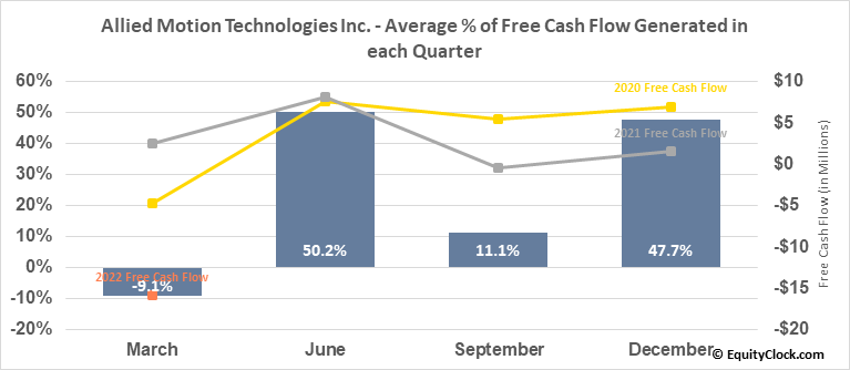 Allied Motion Technologies Inc. (NASD:AMOT) Free Cash Flow Seasonality
