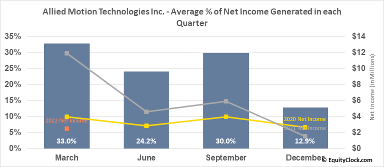 Allied Motion Technologies Inc. (NASD:AMOT) Net Income Seasonality