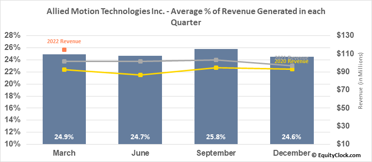 Allied Motion Technologies Inc. (NASD:AMOT) Revenue Seasonality