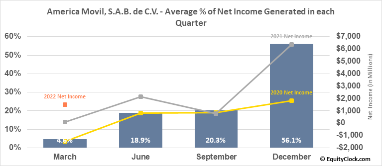 America Movil, S.A.B. de C.V. (NYSE:AMOV) Net Income Seasonality