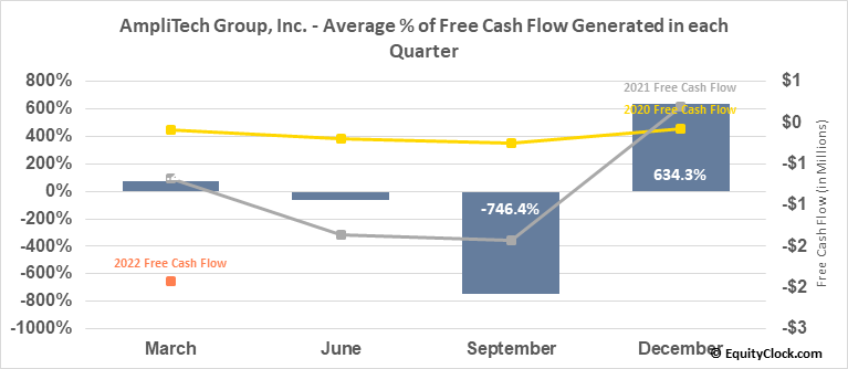 AmpliTech Group, Inc. (OTCMKT:AMPG) Free Cash Flow Seasonality