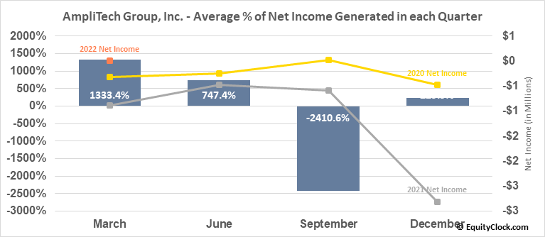 AmpliTech Group, Inc. (OTCMKT:AMPG) Net Income Seasonality