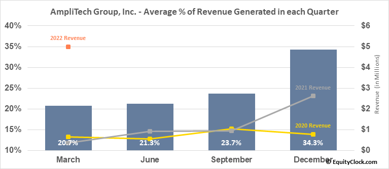 AmpliTech Group, Inc. (OTCMKT:AMPG) Revenue Seasonality