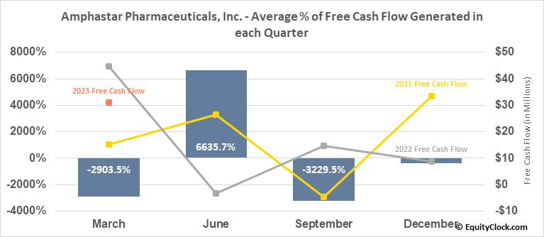 Amphastar Pharmaceuticals, Inc. (NASD:AMPH) Free Cash Flow Seasonality