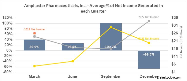 Amphastar Pharmaceuticals, Inc. (NASD:AMPH) Net Income Seasonality