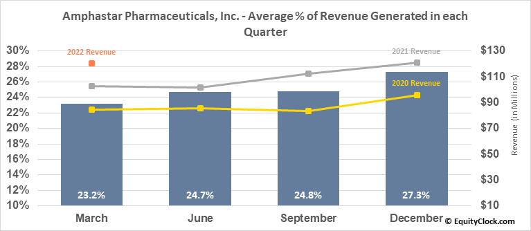 Amphastar Pharmaceuticals, Inc. (NASD:AMPH) Revenue Seasonality
