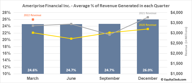 Ameriprise Financial Inc. (NYSE:AMP) Revenue Seasonality