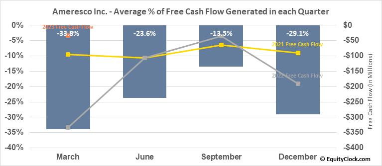 Ameresco Inc. (NYSE:AMRC) Free Cash Flow Seasonality
