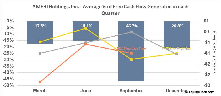 AMERI Holdings, Inc. (NASD:AMRH) Free Cash Flow Seasonality