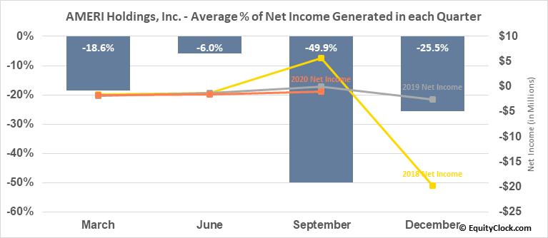 AMERI Holdings, Inc. (NASD:AMRH) Net Income Seasonality
