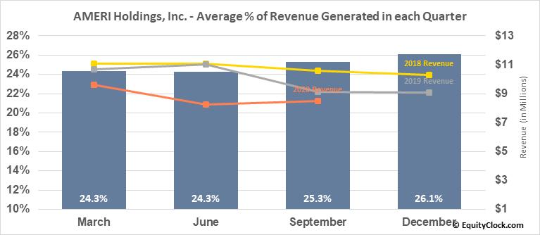 AMERI Holdings, Inc. (NASD:AMRH) Revenue Seasonality