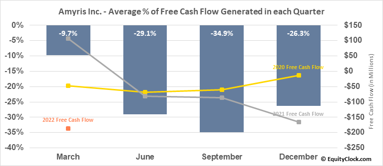 Amyris Inc. (NASD:AMRS) Free Cash Flow Seasonality