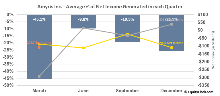 Amyris Inc. (NASD:AMRS) Net Income Seasonality