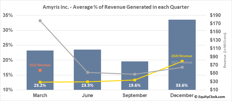 Amyris Inc. (NASD:AMRS) Revenue Seasonality