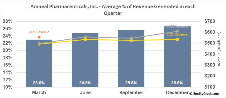 Amneal Pharmaceuticals, Inc. (NYSE:AMRX) Revenue Seasonality