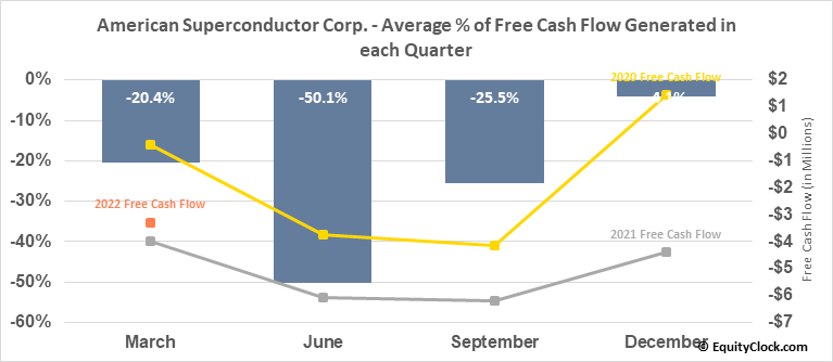 American Superconductor Corp. (NASD:AMSC) Free Cash Flow Seasonality