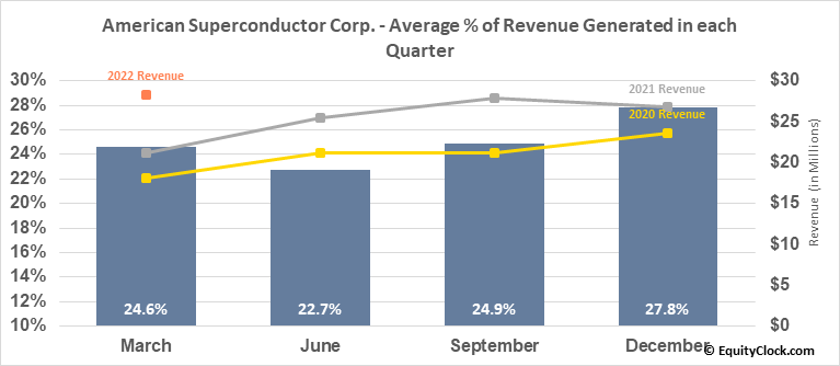 American Superconductor Corp. (NASD:AMSC) Revenue Seasonality