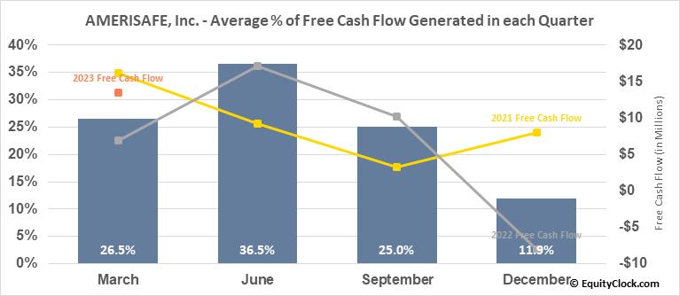 AMERISAFE, Inc. (NASD:AMSF) Free Cash Flow Seasonality