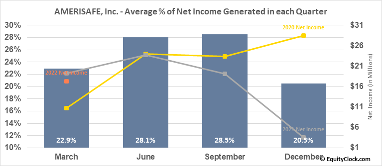 AMERISAFE, Inc. (NASD:AMSF) Net Income Seasonality