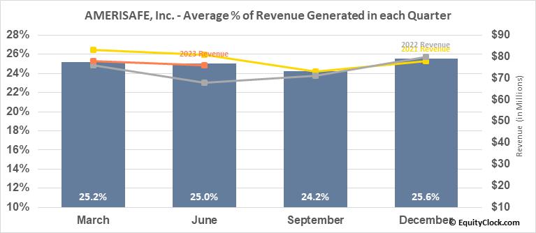AMERISAFE, Inc. (NASD:AMSF) Revenue Seasonality