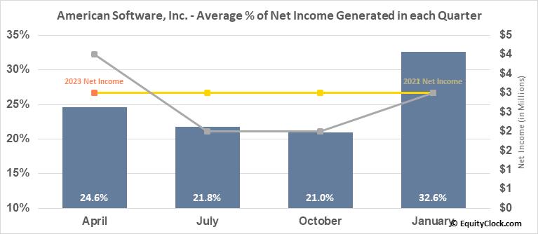 American Software, Inc. (NASD:AMSWA) Net Income Seasonality