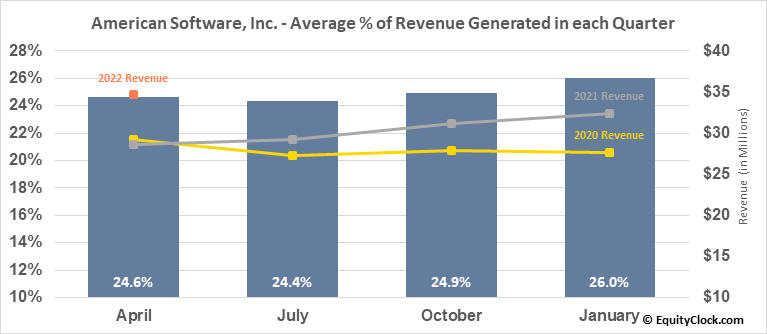 American Software, Inc. (NASD:AMSWA) Revenue Seasonality