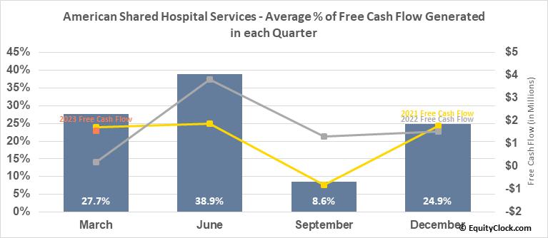 American Shared Hospital Services (AMEX:AMS) Free Cash Flow Seasonality