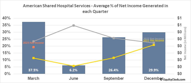 American Shared Hospital Services (AMEX:AMS) Net Income Seasonality