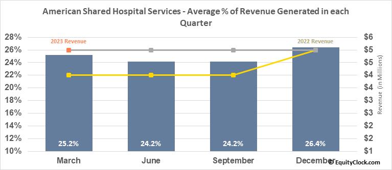 American Shared Hospital Services (AMEX:AMS) Revenue Seasonality