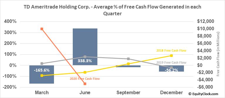 TD Ameritrade Holding Corp. (NASD:AMTD) Free Cash Flow Seasonality