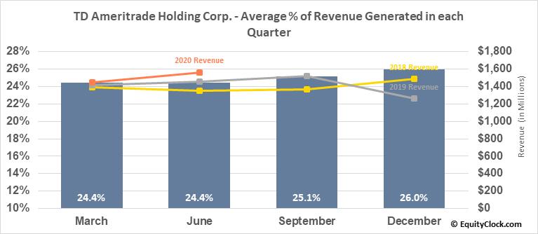 TD Ameritrade Holding Corp. (NASD:AMTD) Revenue Seasonality