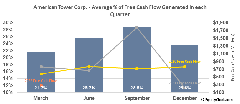 American Tower Corp. (NYSE:AMT) Free Cash Flow Seasonality