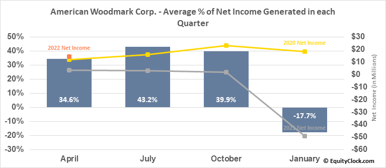 American Woodmark Corp. (NASD:AMWD) Net Income Seasonality