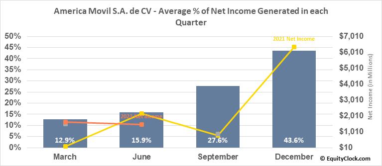 America Movil S.A. de CV (NYSE:AMX) Net Income Seasonality