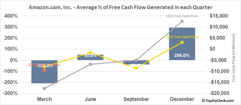Amazon.com, Inc. (NASD:AMZN) Free Cash Flow Seasonality