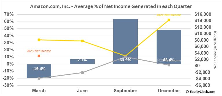 Amazon.com, Inc. (NASD:AMZN) Net Income Seasonality
