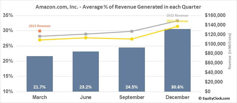 Amazon.com, Inc. (NASD:AMZN) Revenue Seasonality
