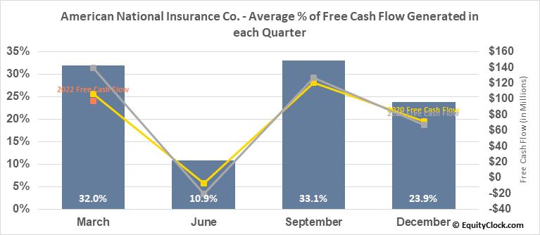 American National Insurance Co. (NASD:ANAT) Free Cash Flow Seasonality