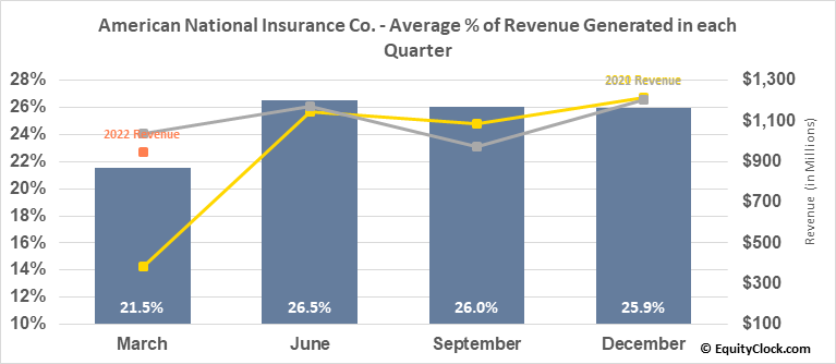 American National Insurance Co. (NASD:ANAT) Revenue Seasonality