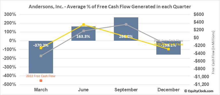 Andersons, Inc. (NASD:ANDE) Free Cash Flow Seasonality