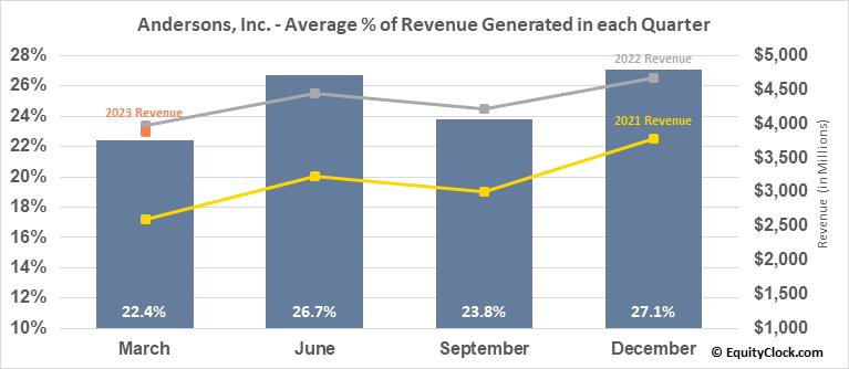 Andersons, Inc. (NASD:ANDE) Revenue Seasonality