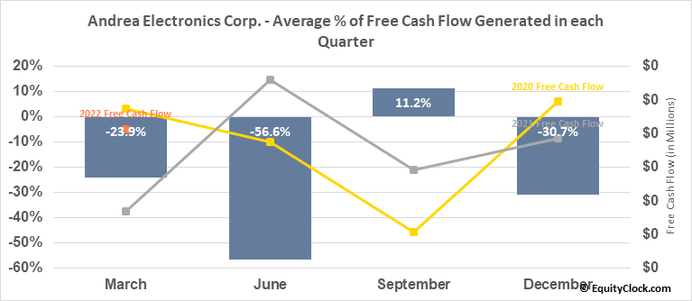 Andrea Electronics Corp. (OTCMKT:ANDR) Free Cash Flow Seasonality