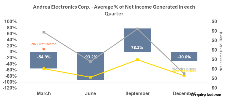 Andrea Electronics Corp. (OTCMKT:ANDR) Net Income Seasonality