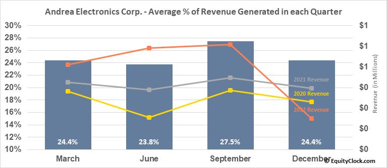Andrea Electronics Corp. (OTCMKT:ANDR) Revenue Seasonality
