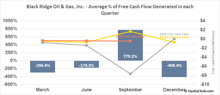 Black Ridge Oil & Gas, Inc.  (ANFC) Free Cash Flow Seasonality
