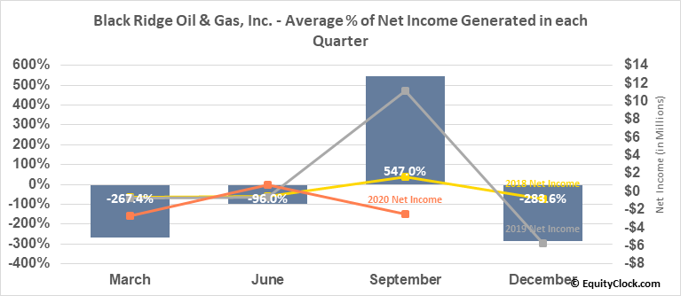 Black Ridge Oil & Gas, Inc.  (ANFC) Net Income Seasonality